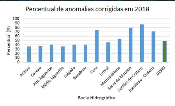 Acompanhamento da correção das anomalias P e M durante o ano de 2018.